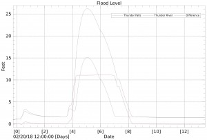 Graph of data from upper and lower Thunder River data loggers
